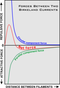 Birkeland current force graph