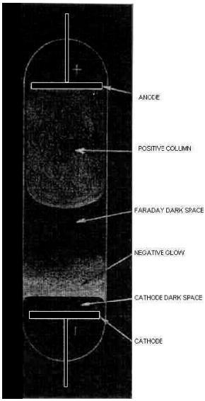 Dark regions of glow discharge
