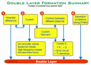 Double-layer formation summary