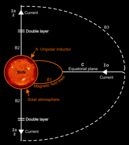 Heliospheric current circuit