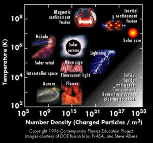 Plasma Types