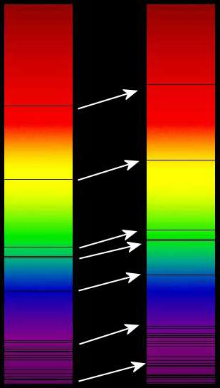 Redshift spectrum
