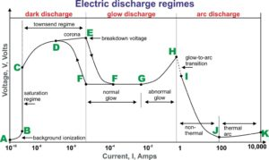 Electric discharge regimes