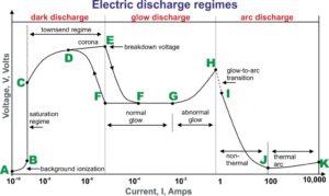 Electric discharge regimes